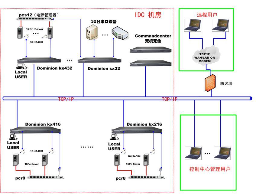 东顺电子有限公司 — 专业的kvm switch,矩阵切换器